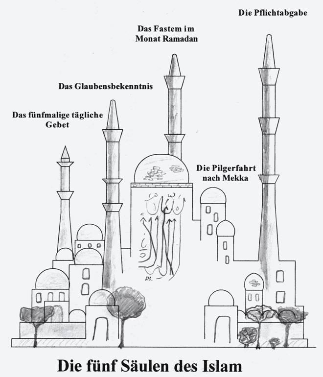 Was sind die fünf säulen des islam die grundpflichten