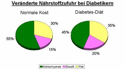 diabetes mellitus definition und ursachen seite 2. Black Bedroom Furniture Sets. Home Design Ideas